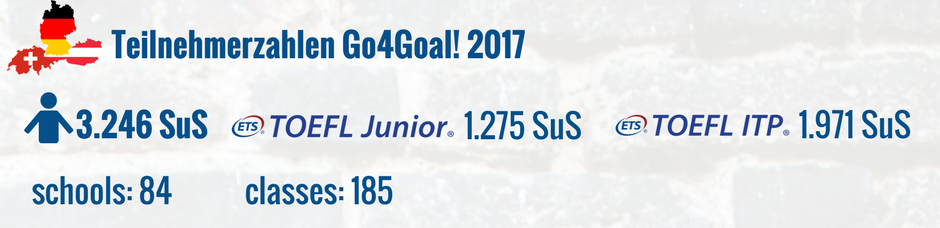 Teilnehmerzahlen des Go4Goal! Englisch Wettbewerb 2017