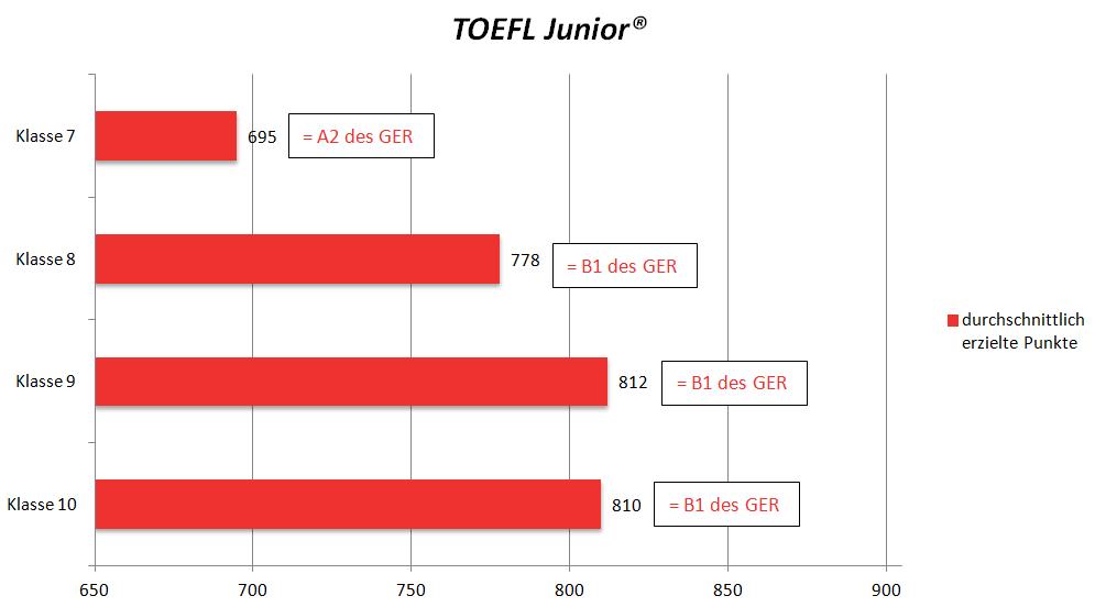 durchschnittswerte_TOEFL_Junior