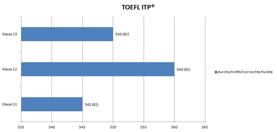TOEFL ITP Punkteverteilung Englisch Wettbewerb Go4Goal!