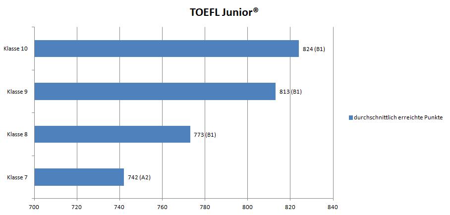 TOEFL Junior Punkteverteilung Englisch Wettbewerb Go4Goal!