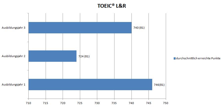 TOEIC L&R Punkteverteilung Englisch Wettbewerb Go4Goal!